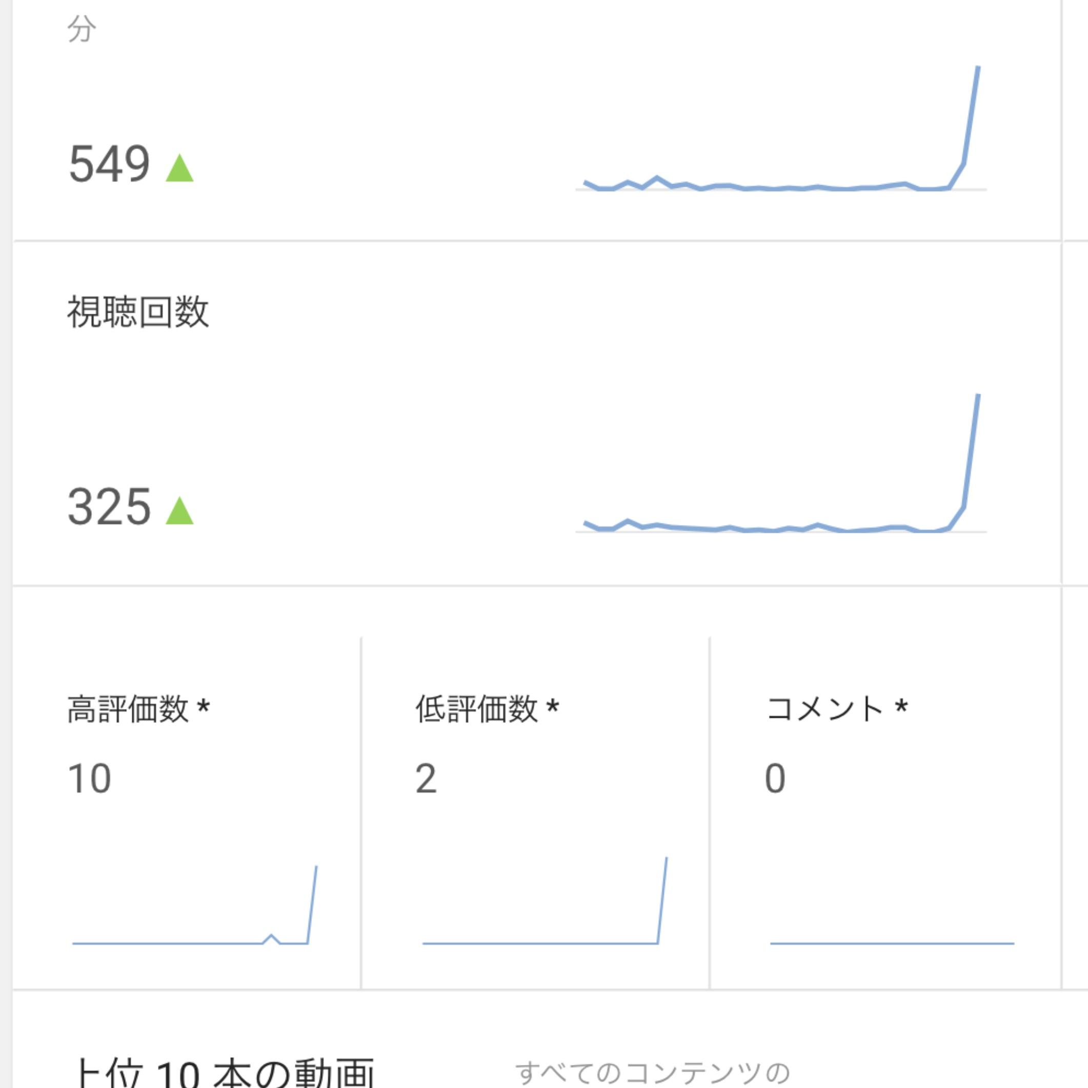 YouTubeの再生回数。